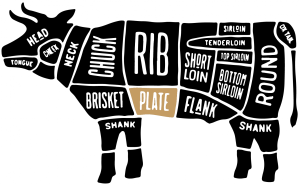 Beef Butcher Map Plate