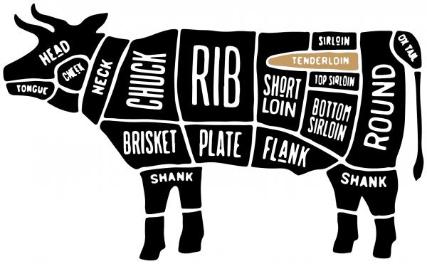 Butcher Map Beef Tenderloin